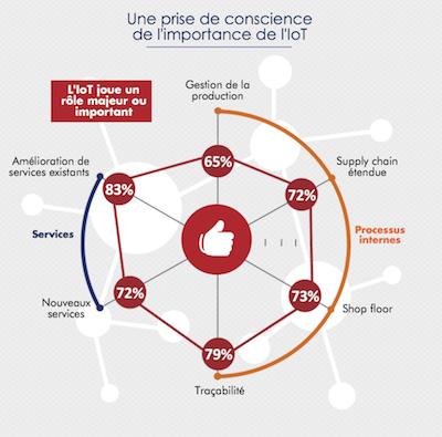 Au moins 65% des sondés sont conscients de l'importance de l'IoT.