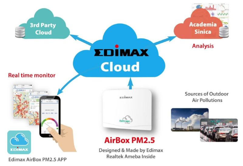 Architecture de la solution AirBox PM2.5 ville intelligente