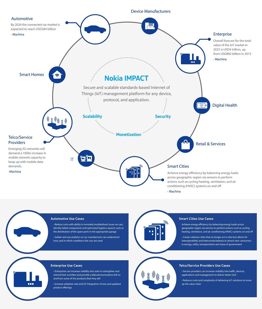 impact infographie nokia