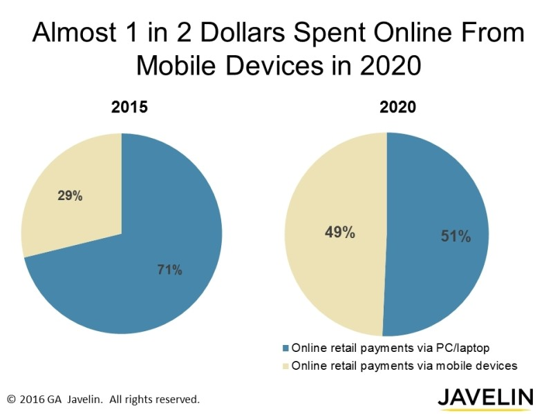 Ecommerce-payments-mobile-devices-pc-Internet-of-things_Javelin_PR