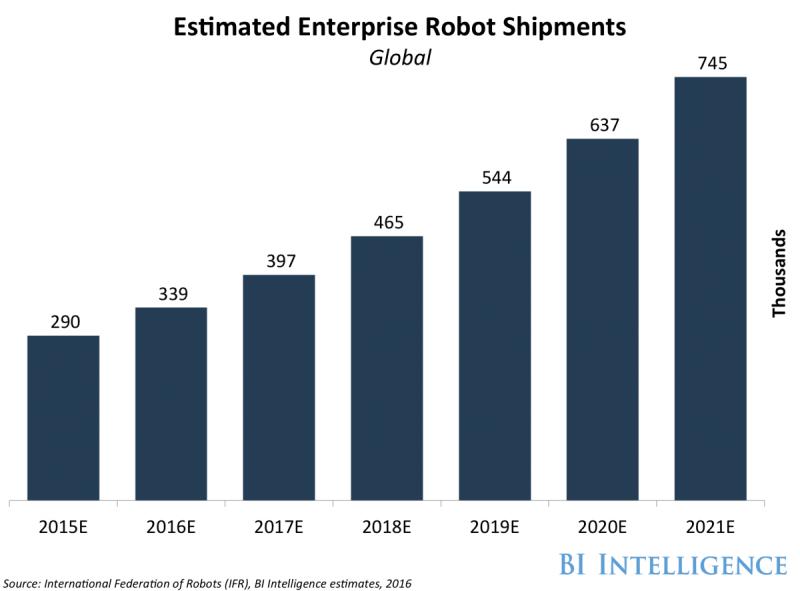 estimated enterprise robot shipments -1