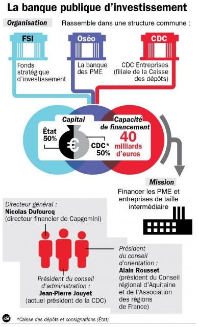 bpi financements organisation