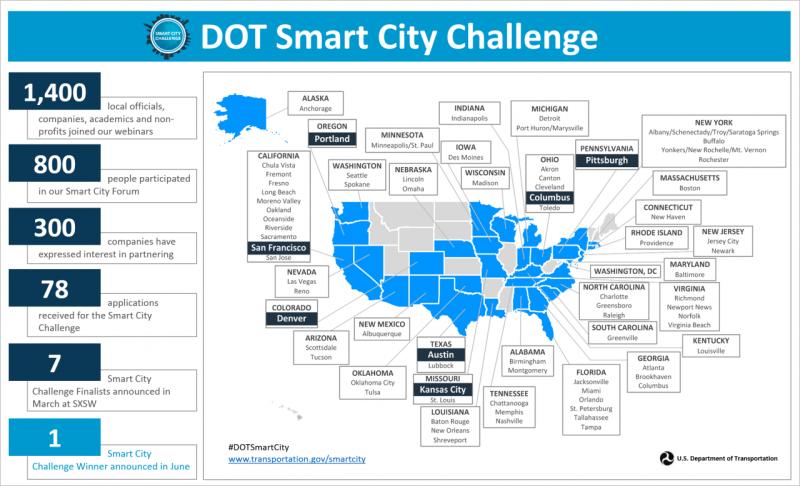 smart-city-challenge-finalist-graphic-in-blue