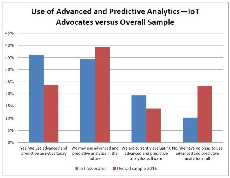 advanced-and-predictive-analytics