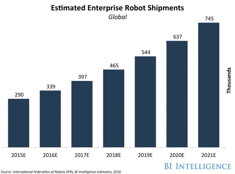 estimated-enterprise-robot-shipments-1