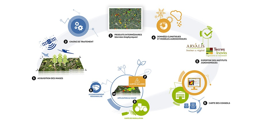 farmstar smart agriculture