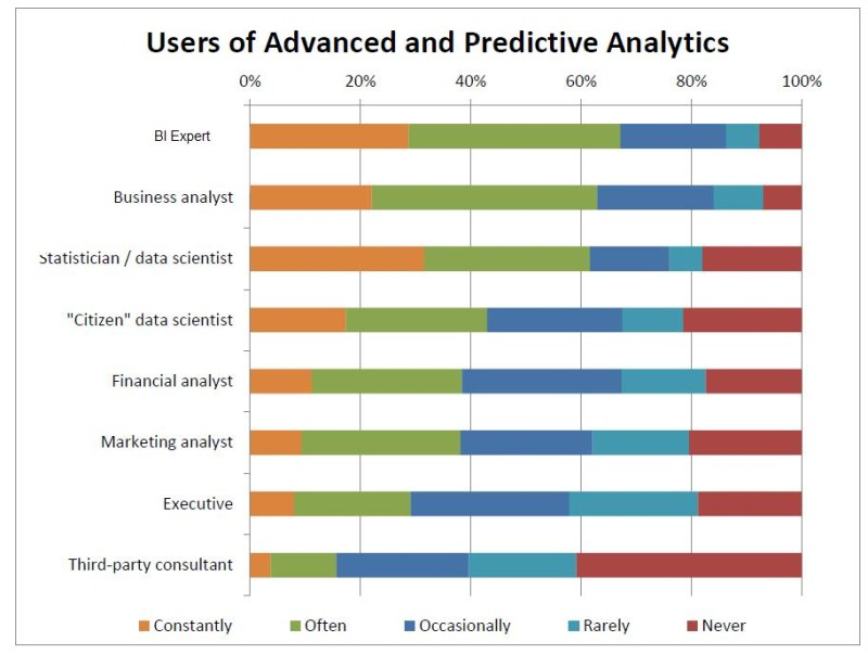 users-of-advanced-and-predictive-analytics