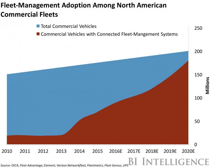 fleet-management-adoption