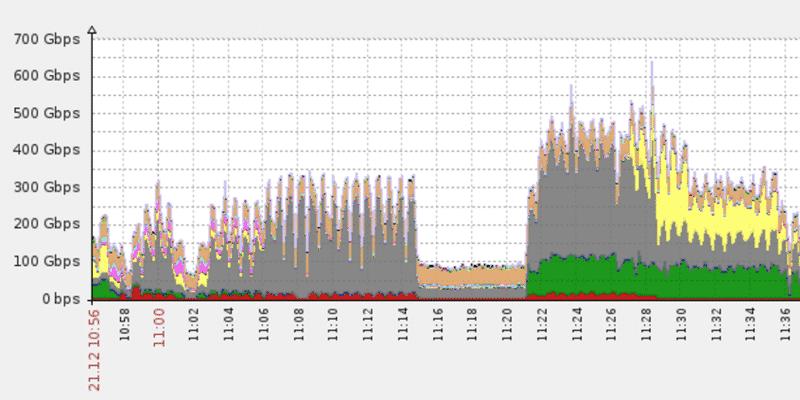 650gbps-ddos-attack