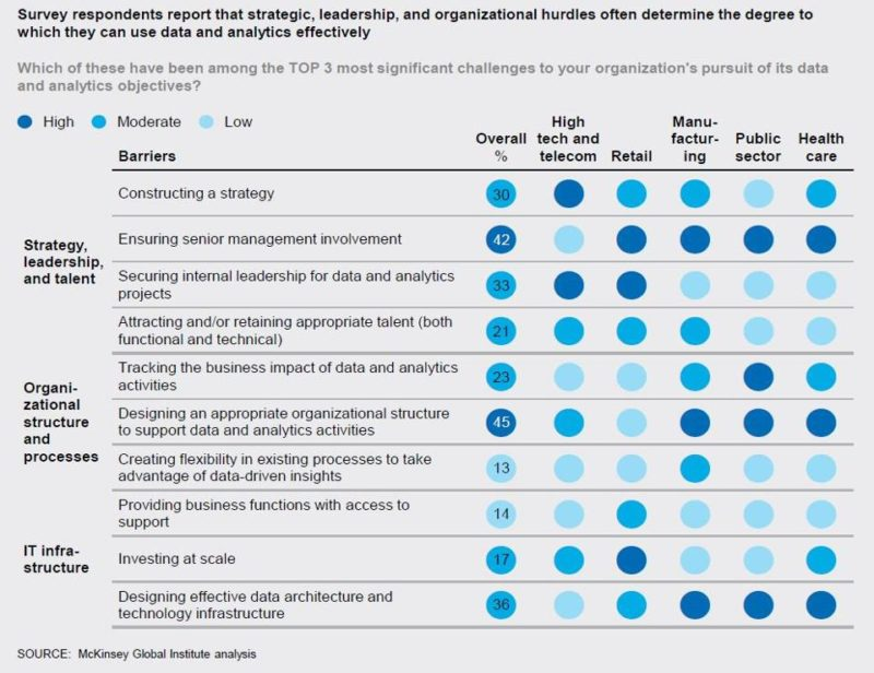 barriers-to-analytics-and-machine-learning-adoption