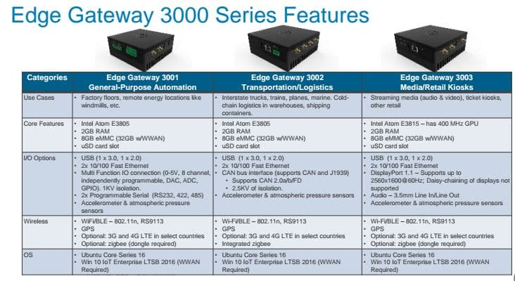 dell gateway iot fiche technique