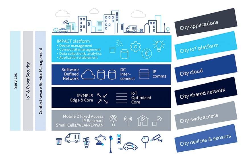 smart city impact