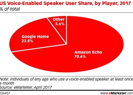 amazon echo diagramme