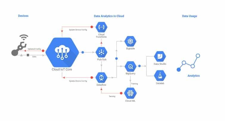 google cloud iot core schema