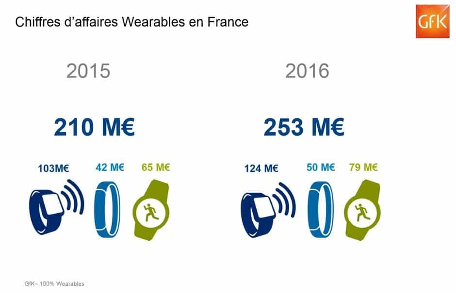 wearables gfk ventes