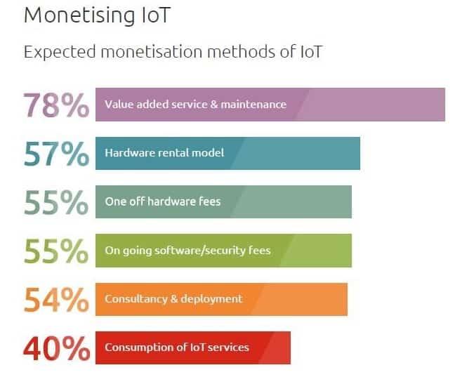 monetisation fournisseurs IoT