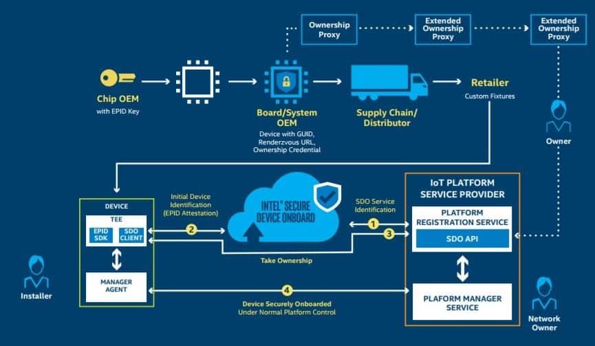 intel secure device schema