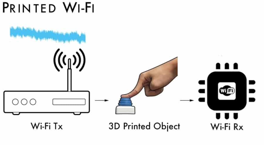wifi en 3d
