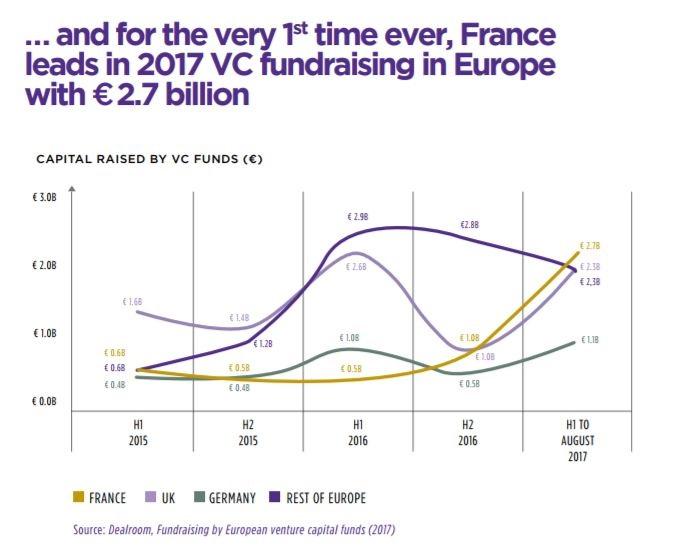 financement french tech ces 2018