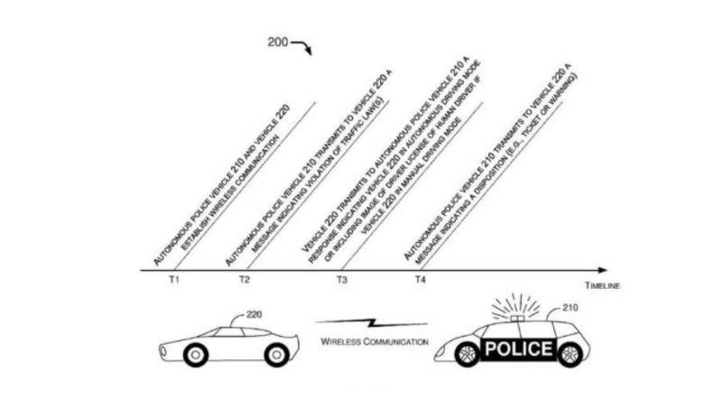 voiture de police autonome algorithme