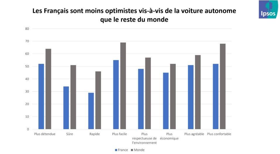 ipsos optimisme voiture autonome