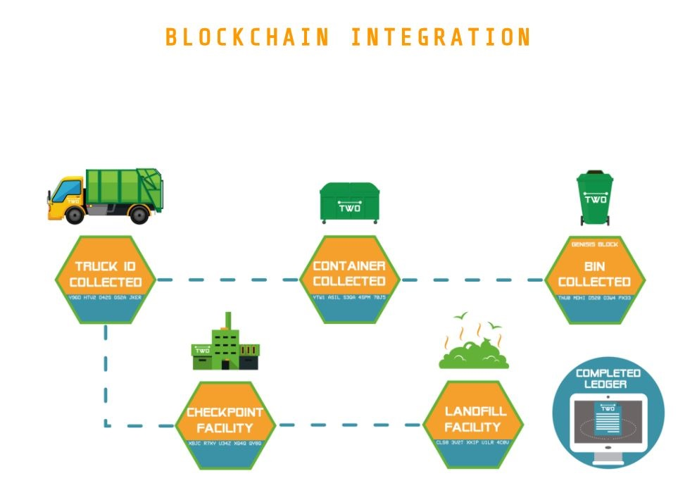 blockchain two iot