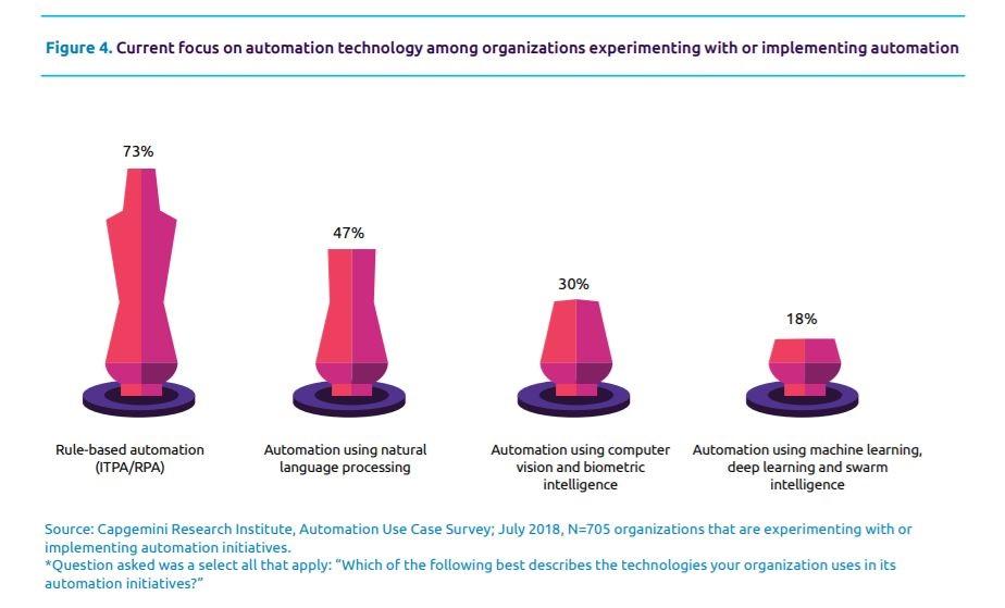 capgemini technologies automatisation