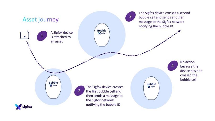 sigfox bubble asset