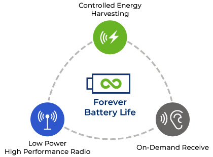 diagram-forever-battery- bluetooth 5