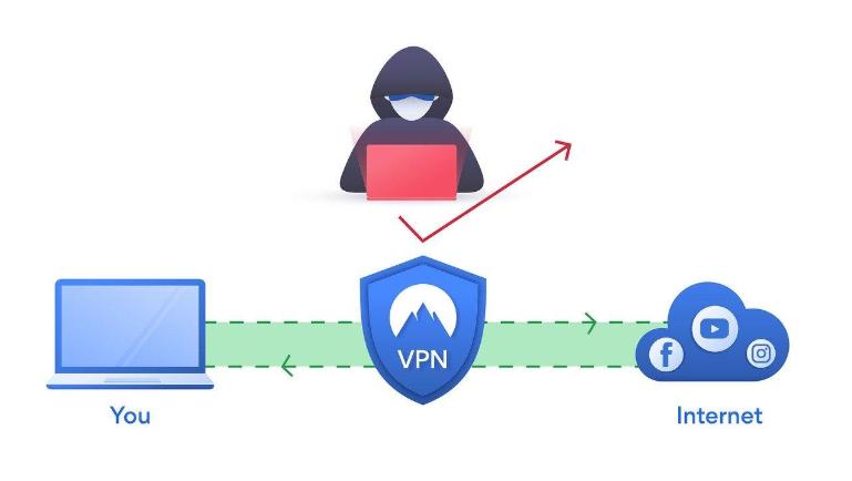Comment protéger ses objets connectés avec un VPN