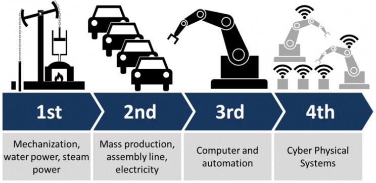 évolution industrie