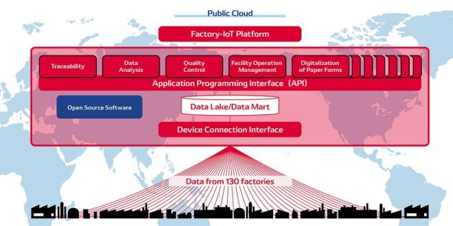 DENSO a développé une plateforme Factory-IoT pour relier 130 usines