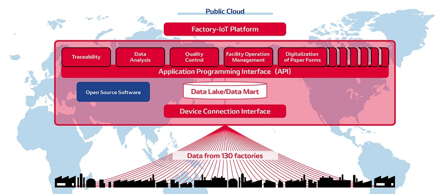 denso factory iot