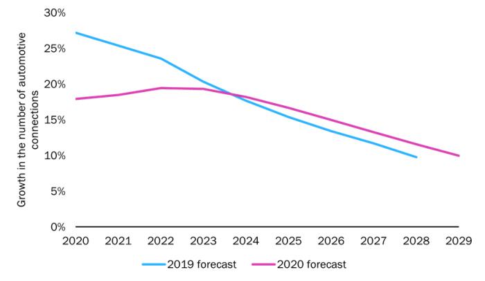 croissance iot 2020 2029