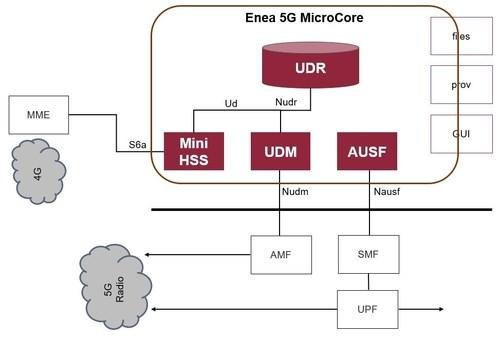 5g microcore enea