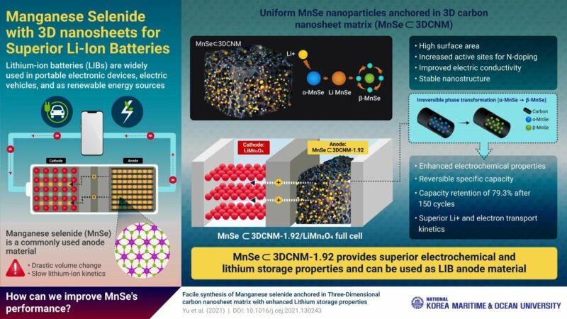 """Envelopper"""" des anodes dans des nanofeuilles de carbone 3D"""