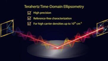 Ellipsométrie THz dans le domaine temporel